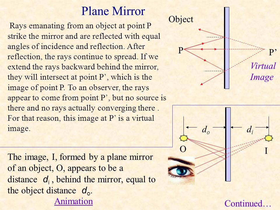 Plane Mirror Object P P' Virtual Image do di O I
