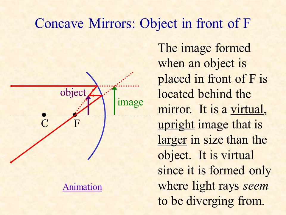 Concave Mirrors: Object in front of F