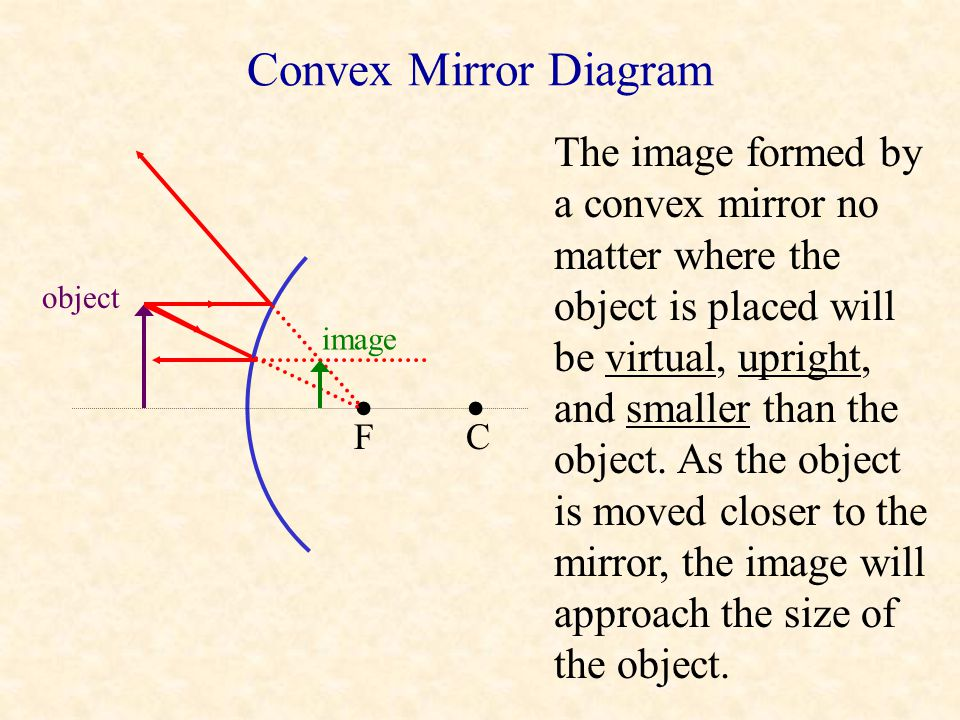 • • Convex Mirror Diagram