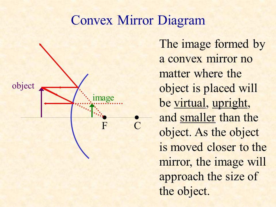 • • Convex Mirror Diagram