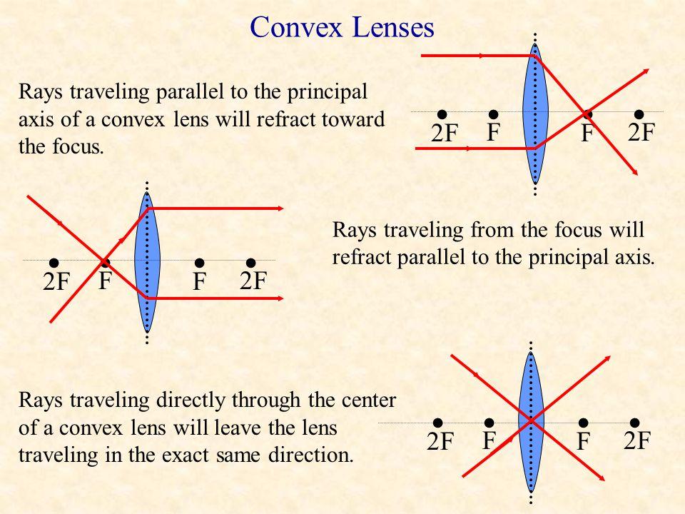 • • • • • • Convex Lenses 2F F F 2F F 2F F 2F
