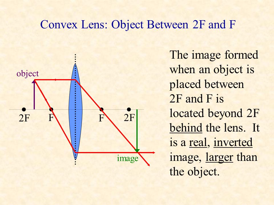 Convex Lens: Object Between 2F and F