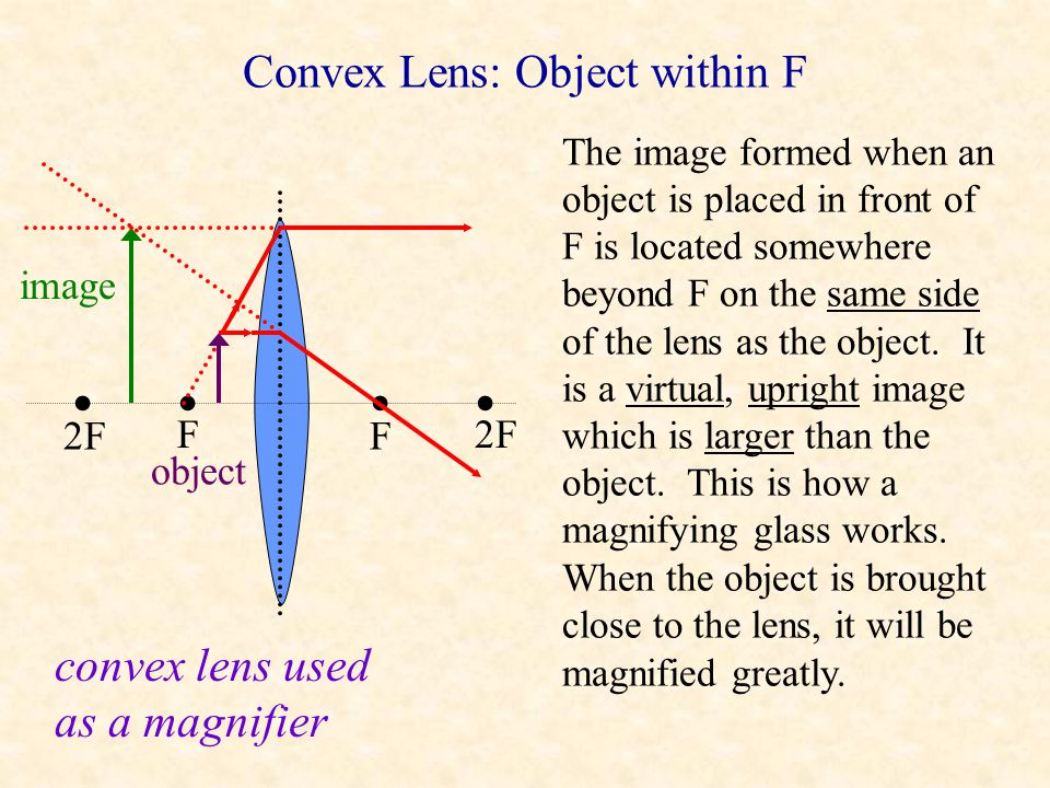 Convex Lens: Object within F
