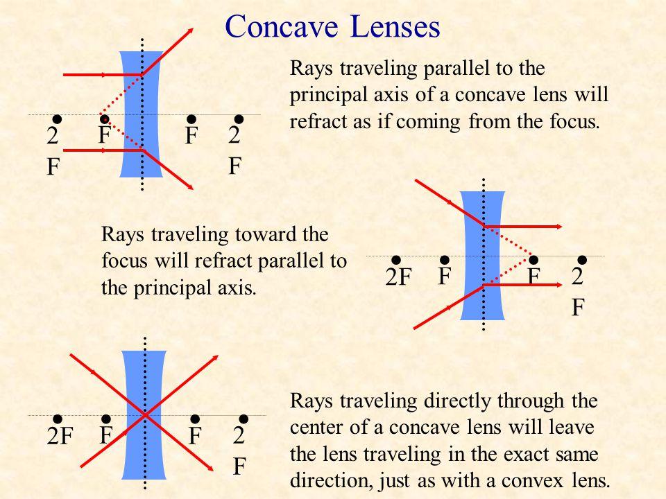 • • • Concave Lenses F 2F F 2F F 2F