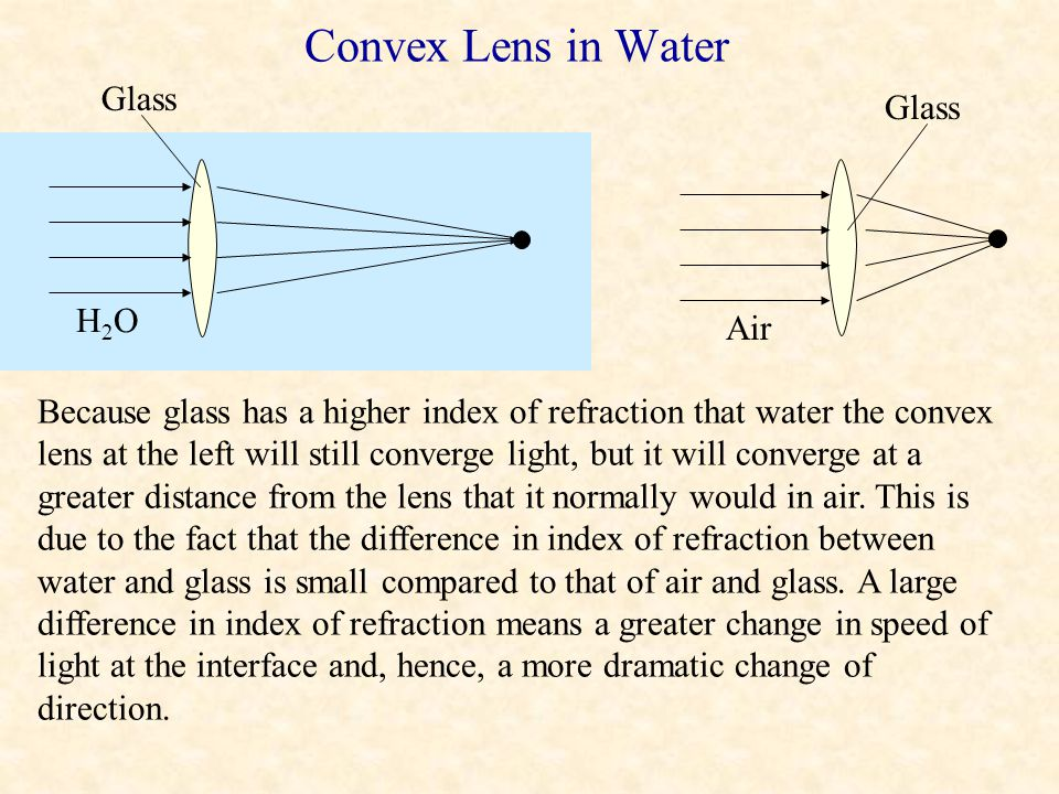 Convex Lens in Water Glass Glass H2O Air