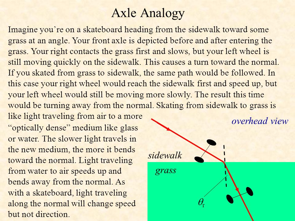 Axle Analogy overhead view sidewalk grass r