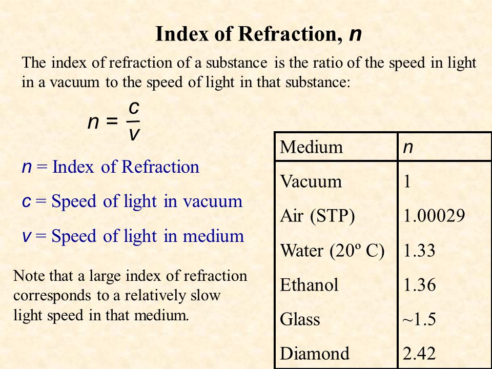 Index of Refraction, n c v n = Medium Vacuum Air (STP) Water (20º C)