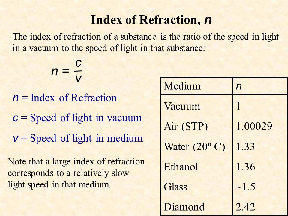 Index of Refraction, n c v n = Medium Vacuum Air (STP) Water (20º C)