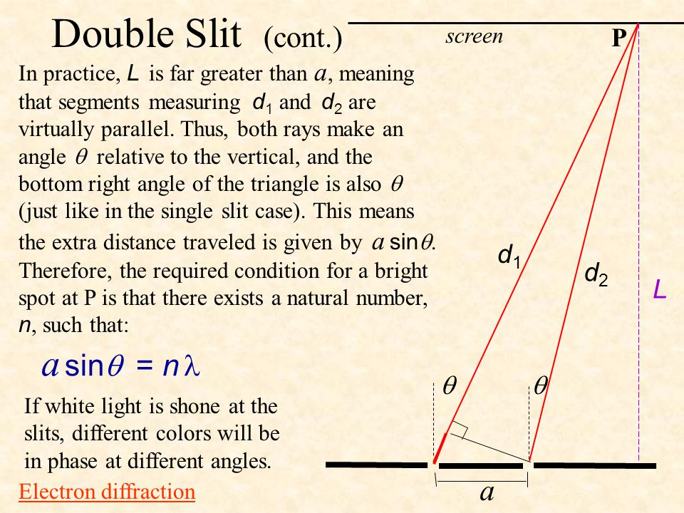Double Slit (cont.) a sin = n  a P d1 d2 L   screen
