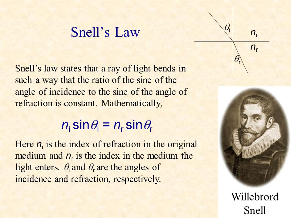 Snell's Law ni sin i = nr sinr Willebrord Snell i ni nr r