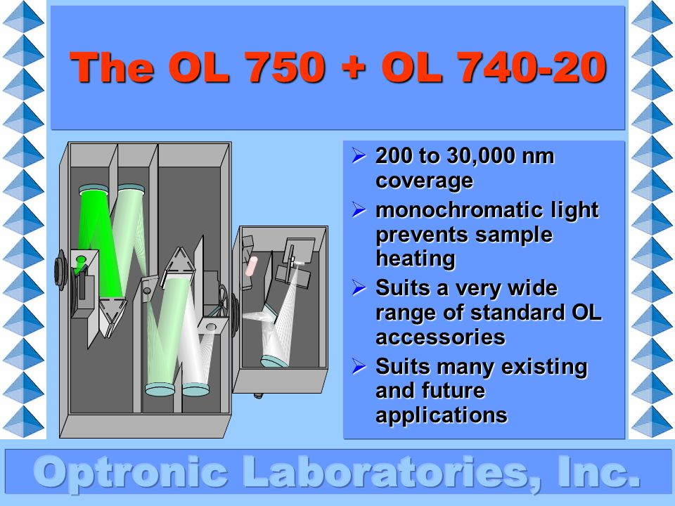 The OL 750 + OL 740-20 200 to 30,000 nm coverage