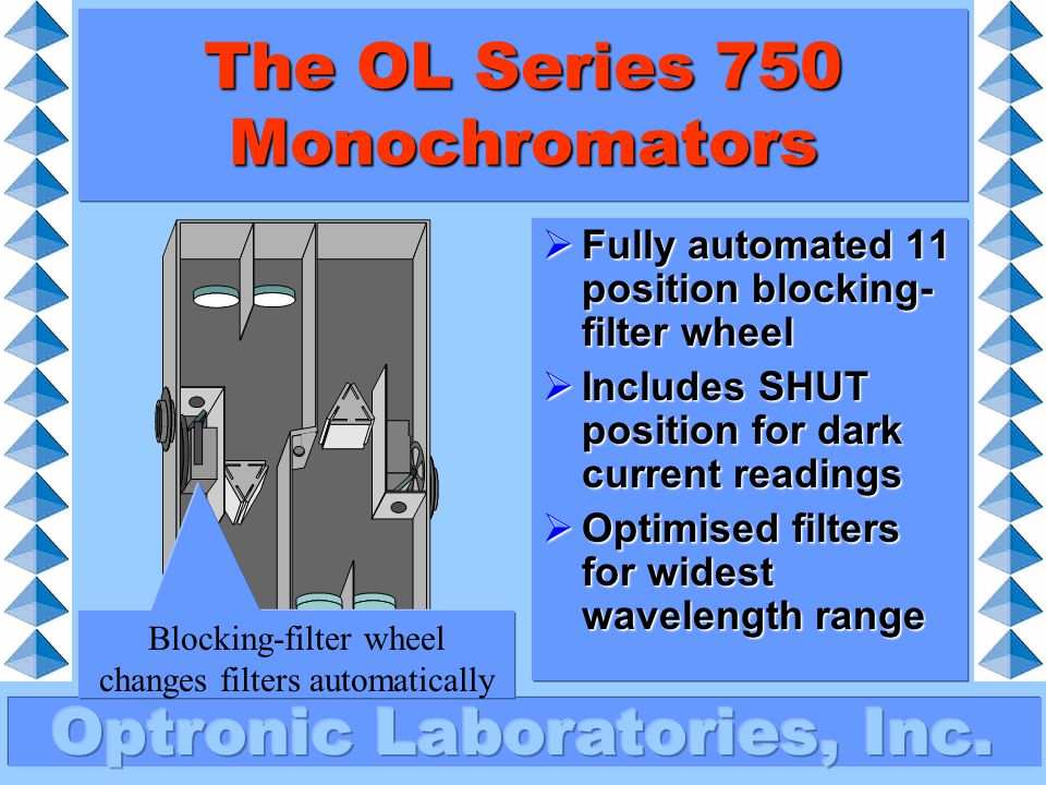The OL Series 750 Monochromators