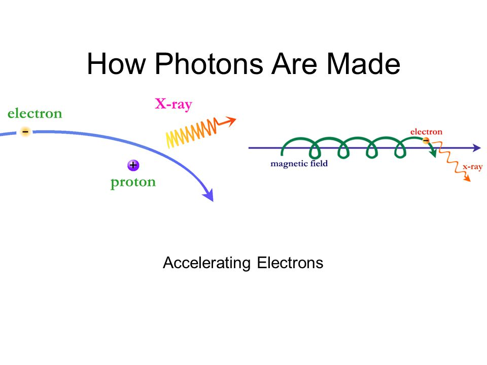 How Photons Are Made Accelerating Electrons
