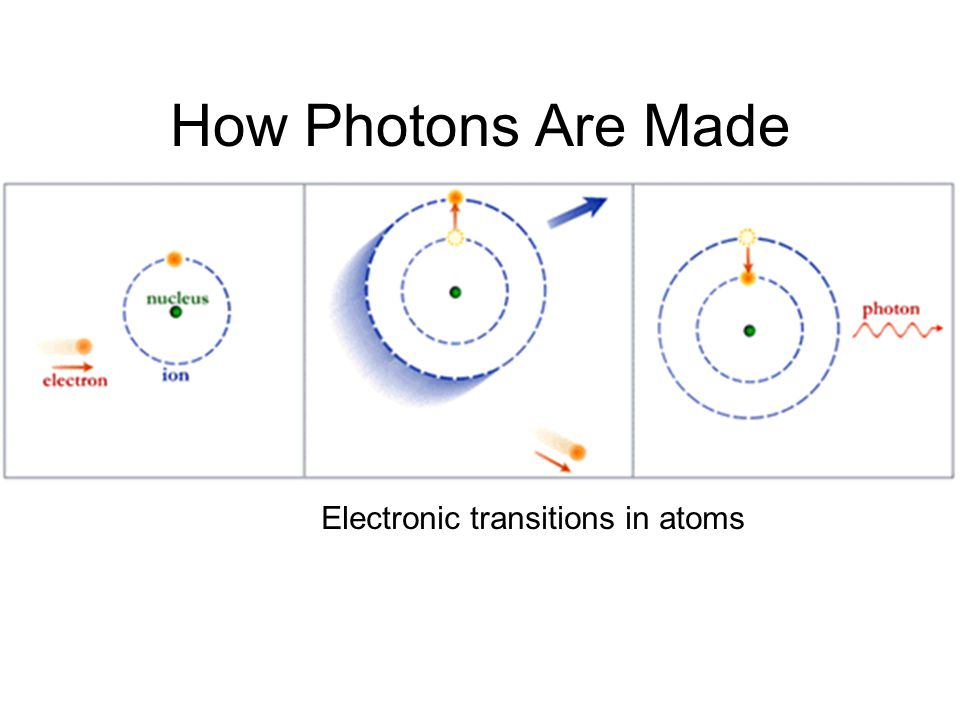 How Photons Are Made Electronic transitions in atoms