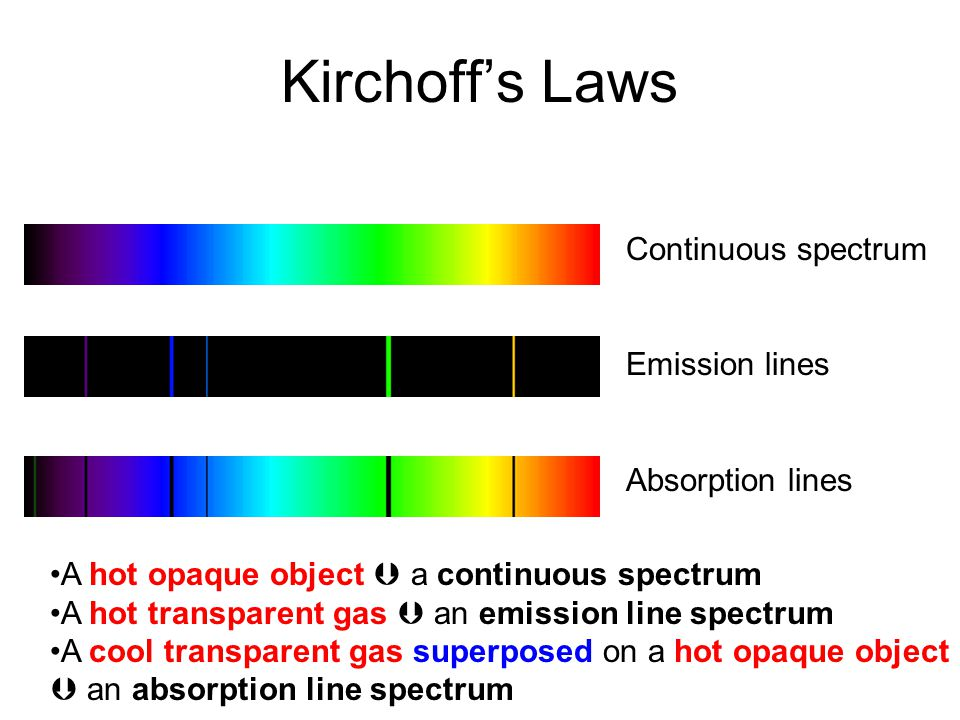 Kirchoff's Laws Continuous spectrum Emission lines Absorption lines