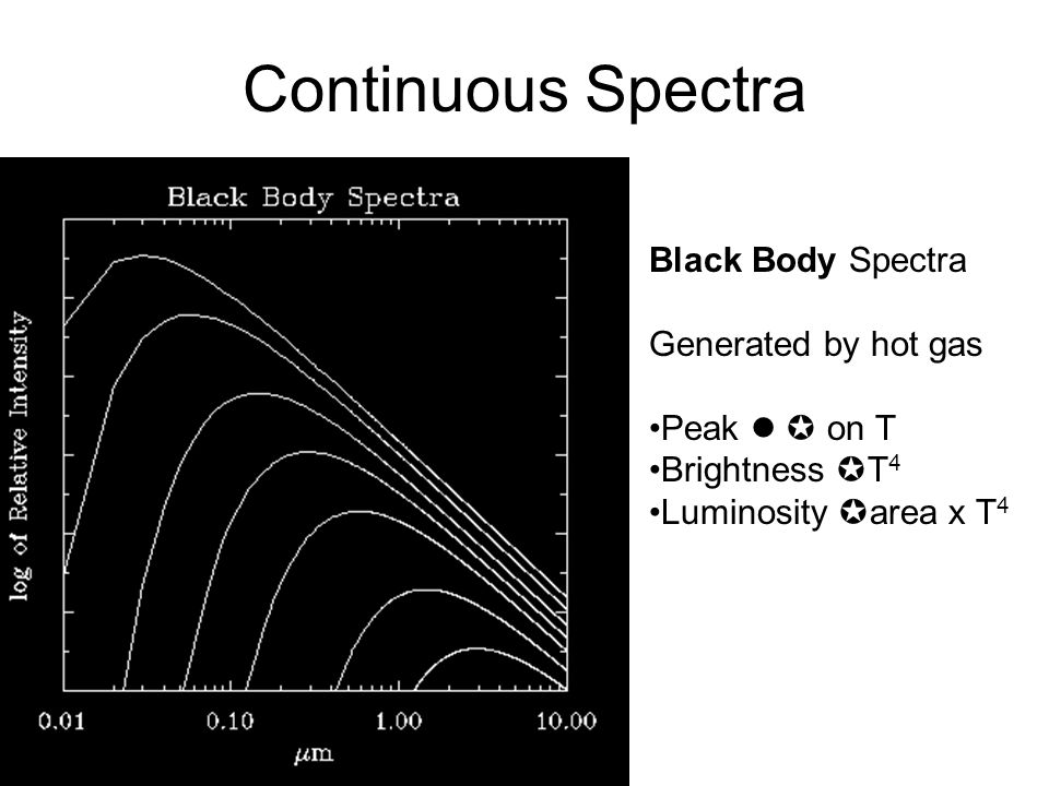 Continuous Spectra Black Body Spectra Generated by hot gas