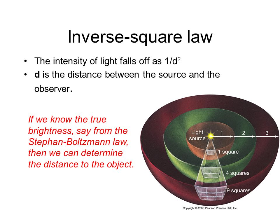 Inverse-square law The intensity of light falls off as 1/d2