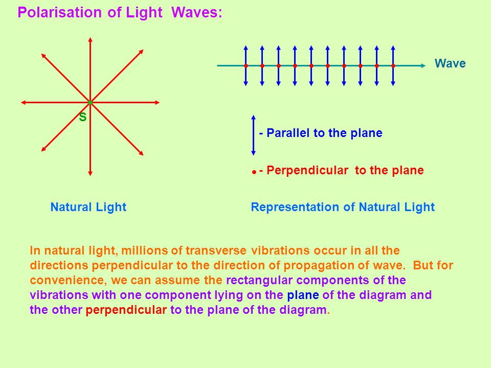 • • • Polarisation of Light Waves: S Wave - Parallel to the plane