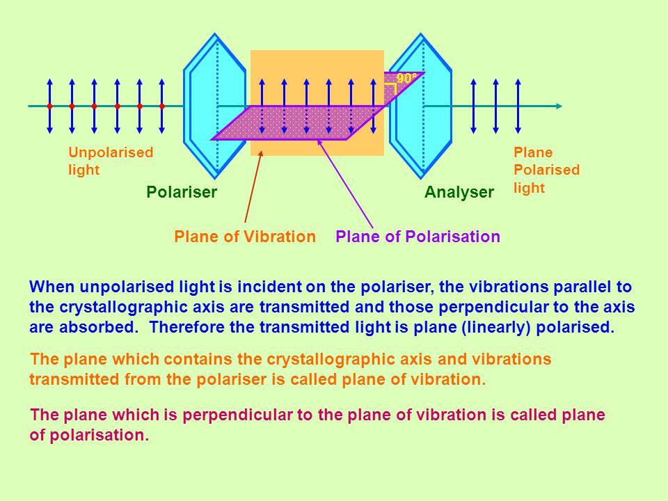 • Plane of Polarisation Plane of Vibration Polariser Analyser