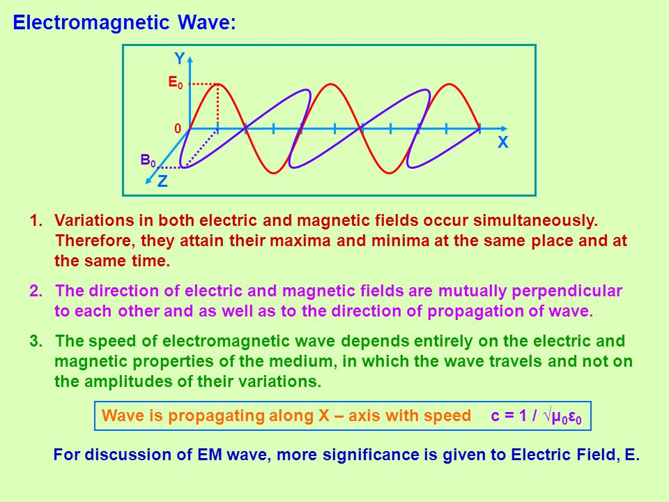 Electromagnetic Wave: