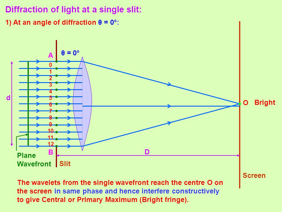 • • Diffraction of light at a single slit: