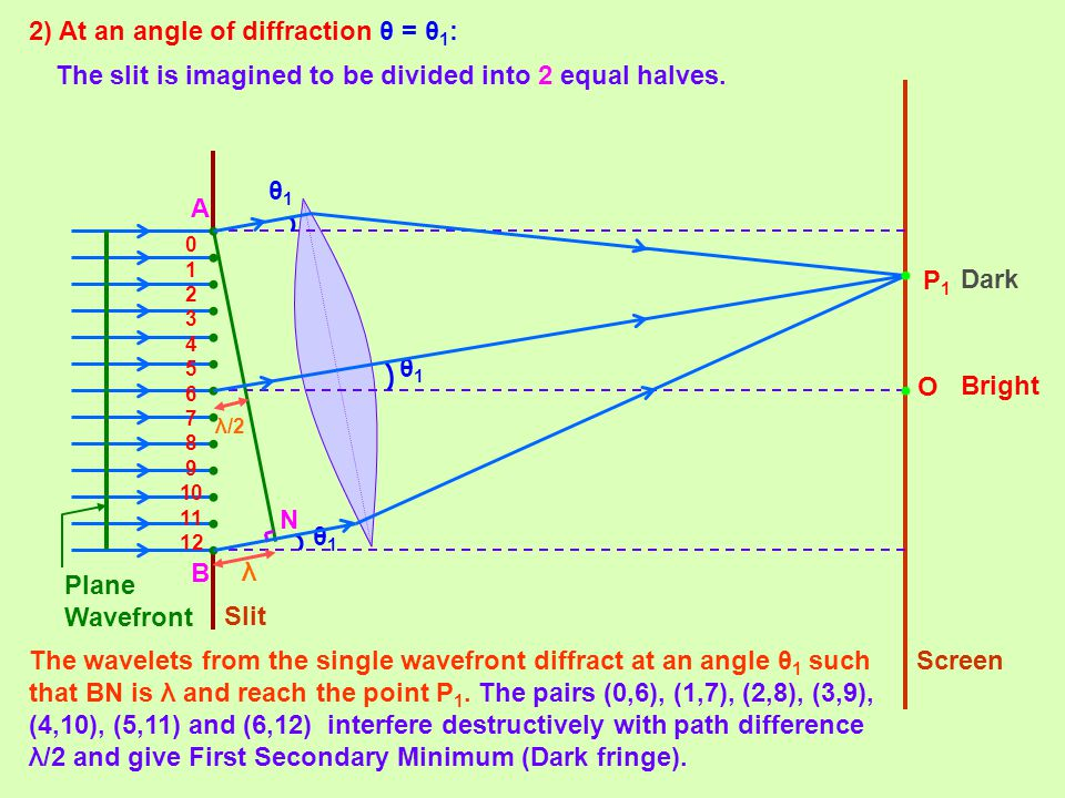 • • • 2) At an angle of diffraction θ = θ1: