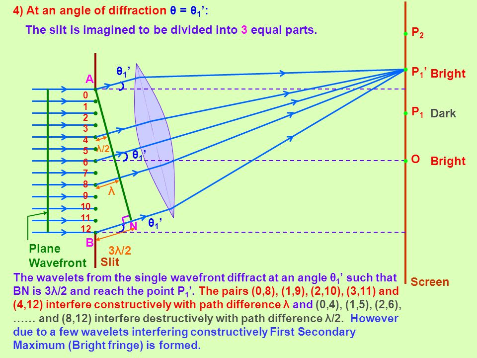 • 4) At an angle of diffraction θ = θ1':