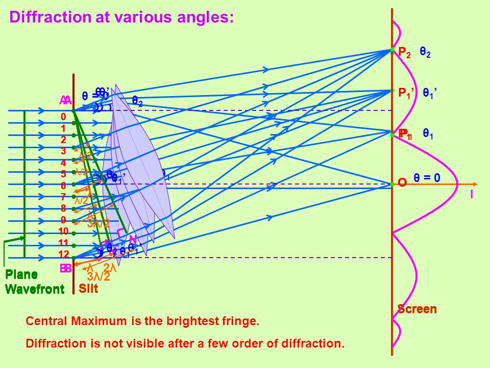Diffraction at various angles: