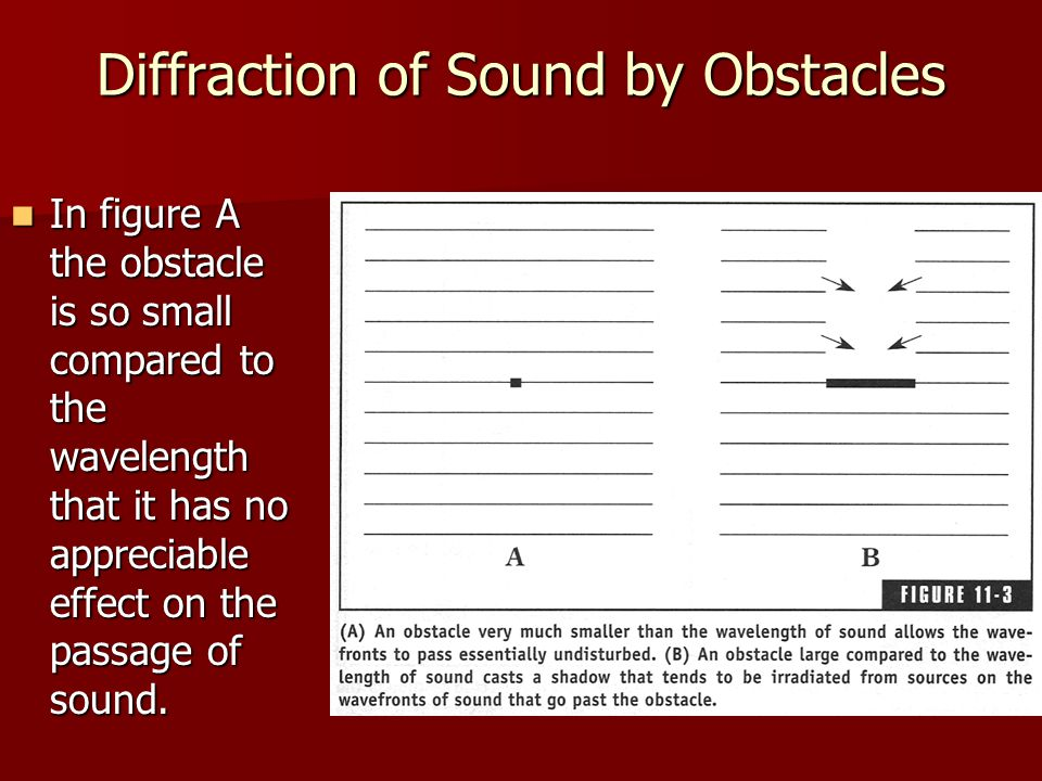 Diffraction of Sound by Obstacles