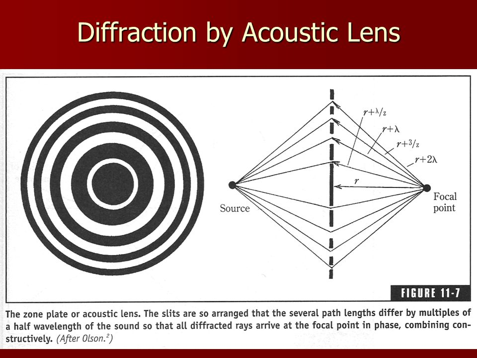 Diffraction by Acoustic Lens