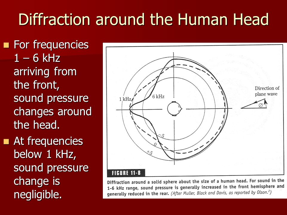 Diffraction around the Human Head