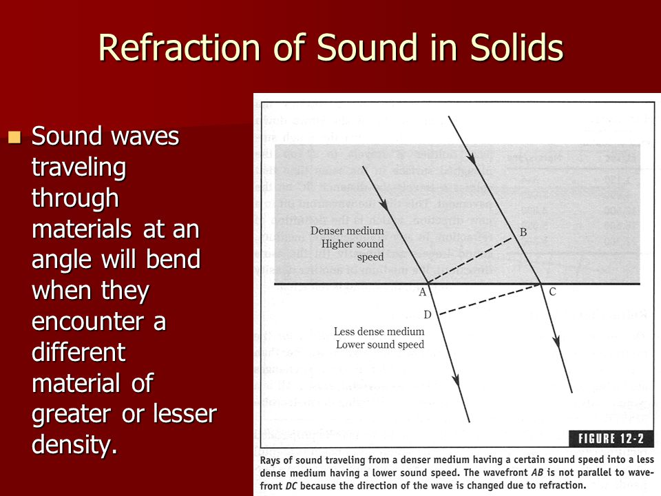 Refraction of Sound in Solids
