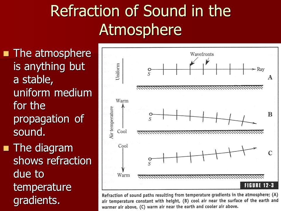 Refraction of Sound in the Atmosphere