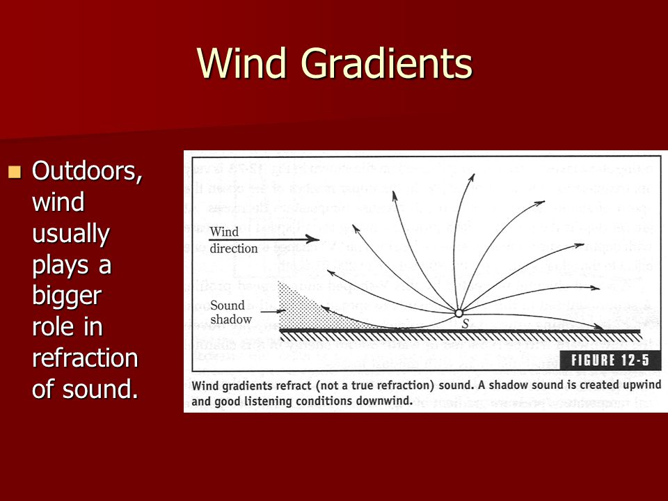 Wind Gradients Outdoors, wind usually plays a bigger role in refraction of sound.