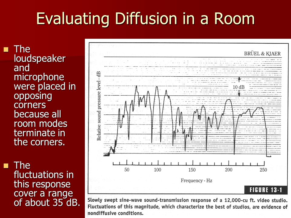 Evaluating Diffusion in a Room