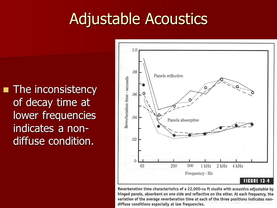 Adjustable Acoustics The inconsistency of decay time at lower frequencies indicates a non-diffuse condition.