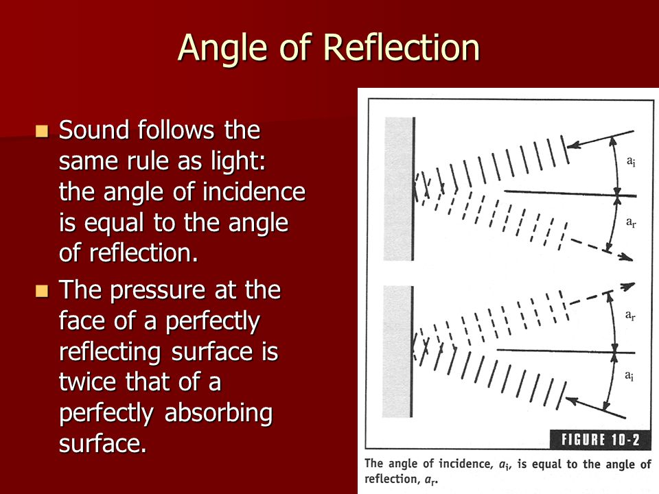 Angle of Reflection Sound follows the same rule as light: the angle of incidence is equal to the angle of reflection.