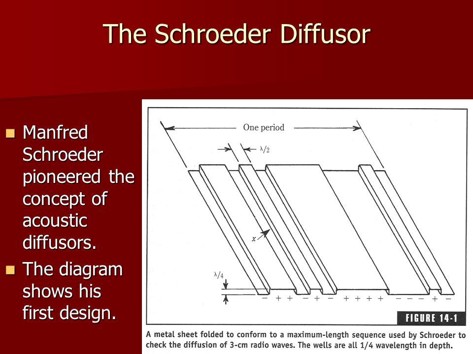 The Schroeder Diffusor
