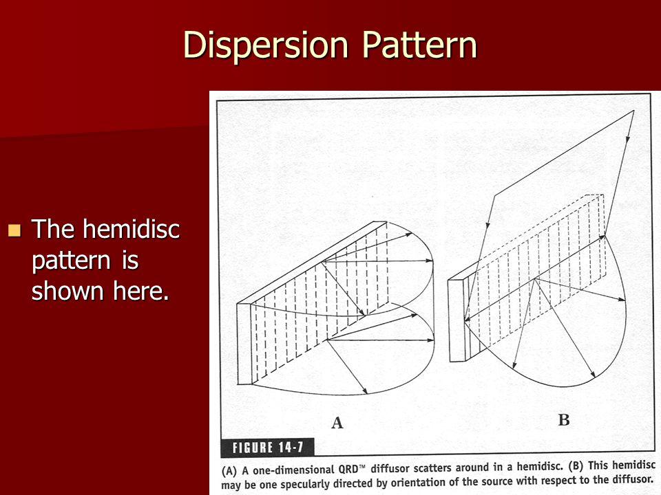 Dispersion Pattern The hemidisc pattern is shown here.