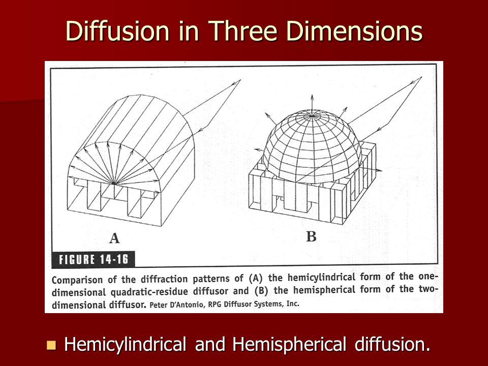 Diffusion in Three Dimensions