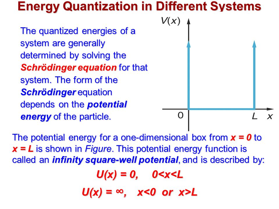 Energy Quantization in Different Systems