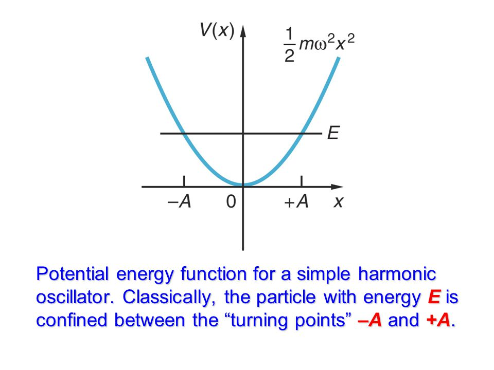 Potential energy function for a simple harmonic oscillator