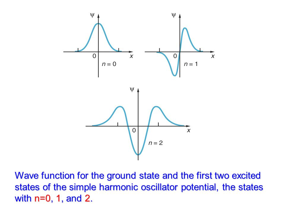 Wave function for the ground state and the first two excited states of the simple harmonic oscillator potential, the states with n=0, 1, and 2.