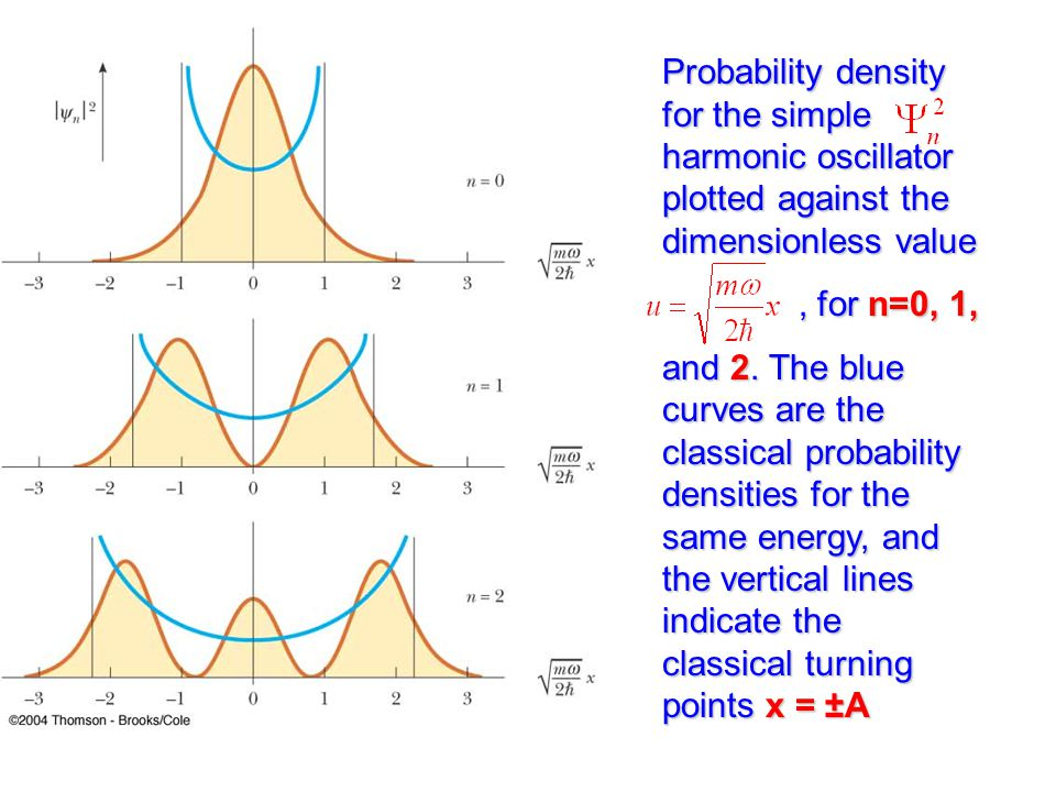 Probability density for the simple harmonic oscillator plotted against the dimensionless value