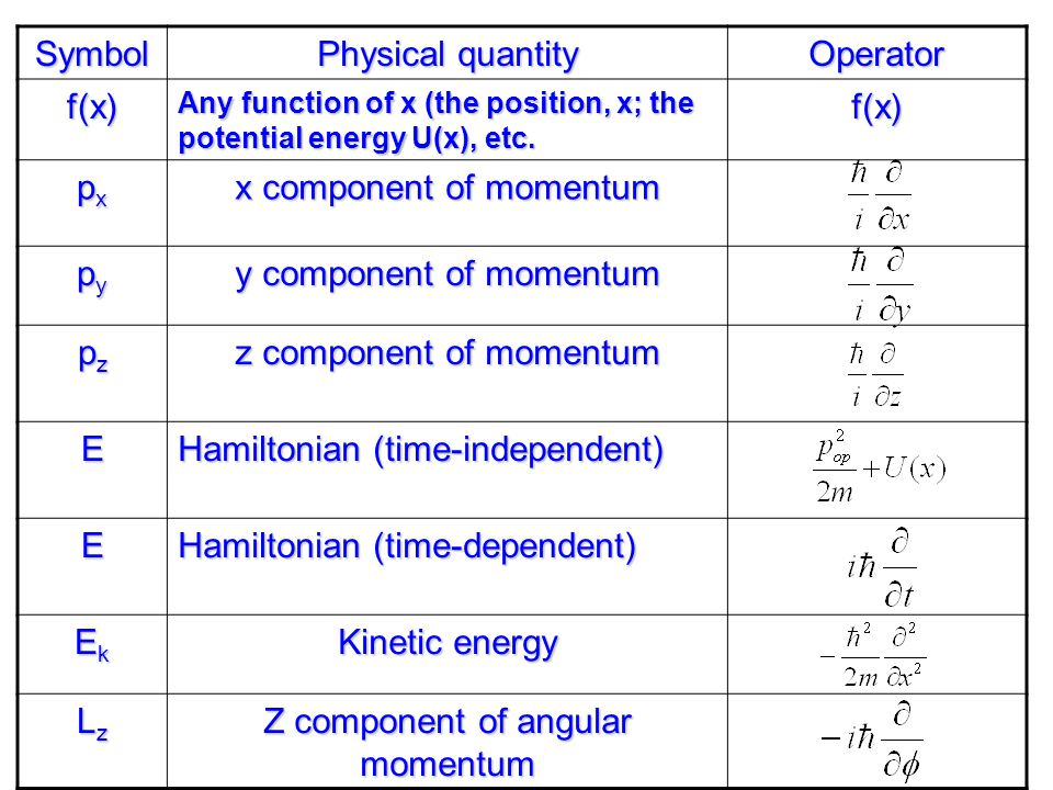 x component of momentum py y component of momentum pz