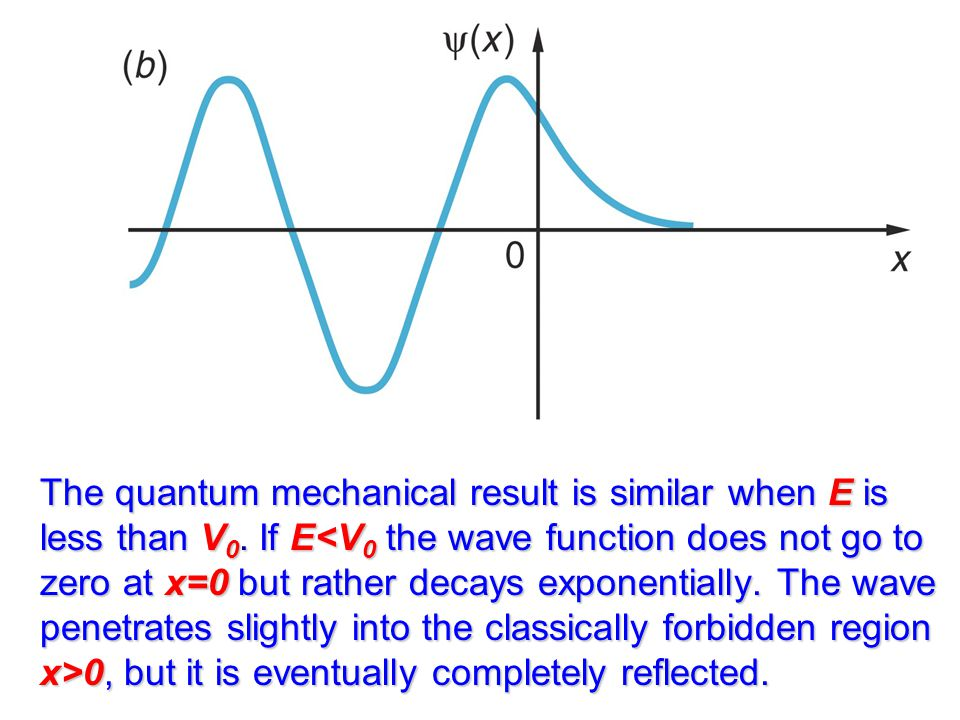 The quantum mechanical result is similar when E is less than V0