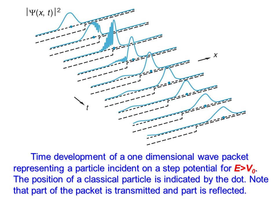 Time development of a one dimensional wave packet representing a particle incident on a step potential for E>V0.