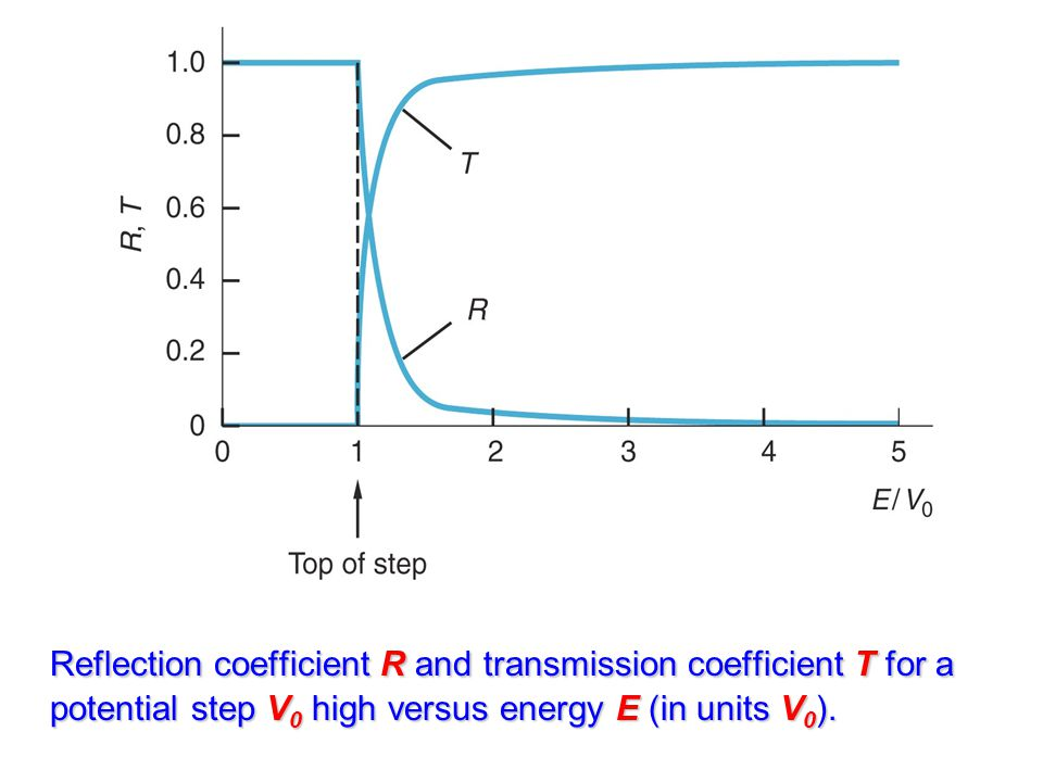 Reflection coefficient R and transmission coefficient T for a potential step V0 high versus energy E (in units V0).