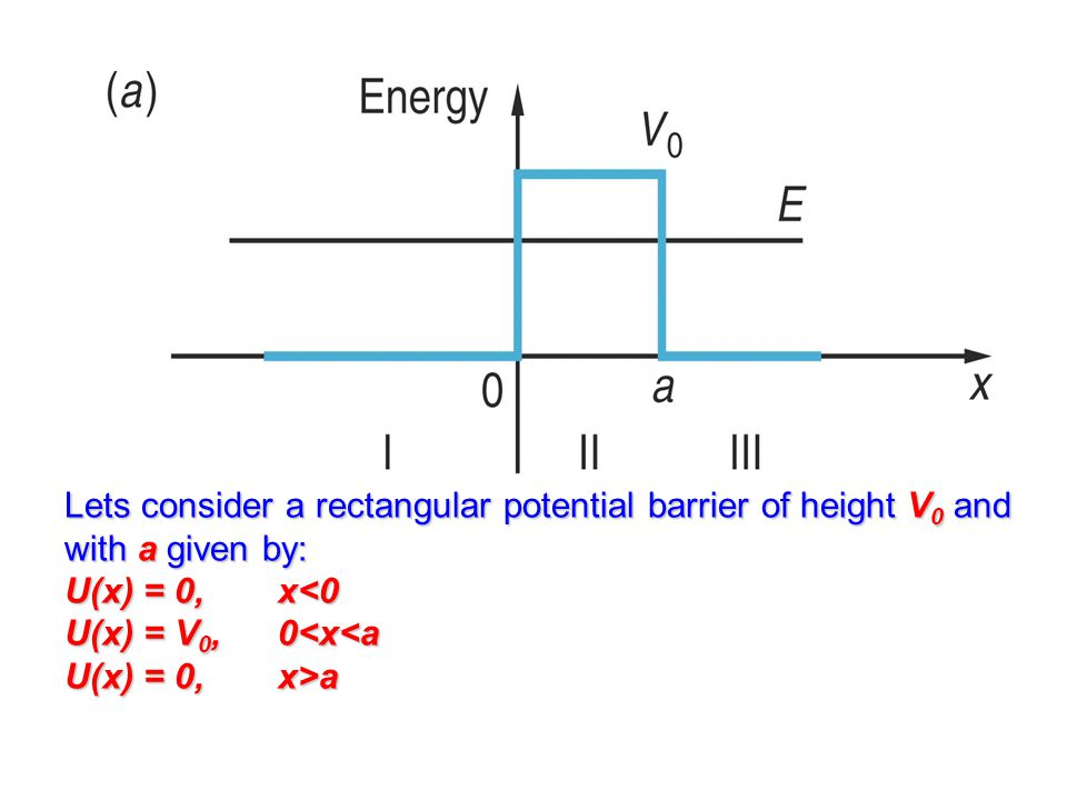 Lets consider a rectangular potential barrier of height V0 and with a given by: U(x) = 0, x<0 U(x) = V0, 0<x<a U(x) = 0, x>a