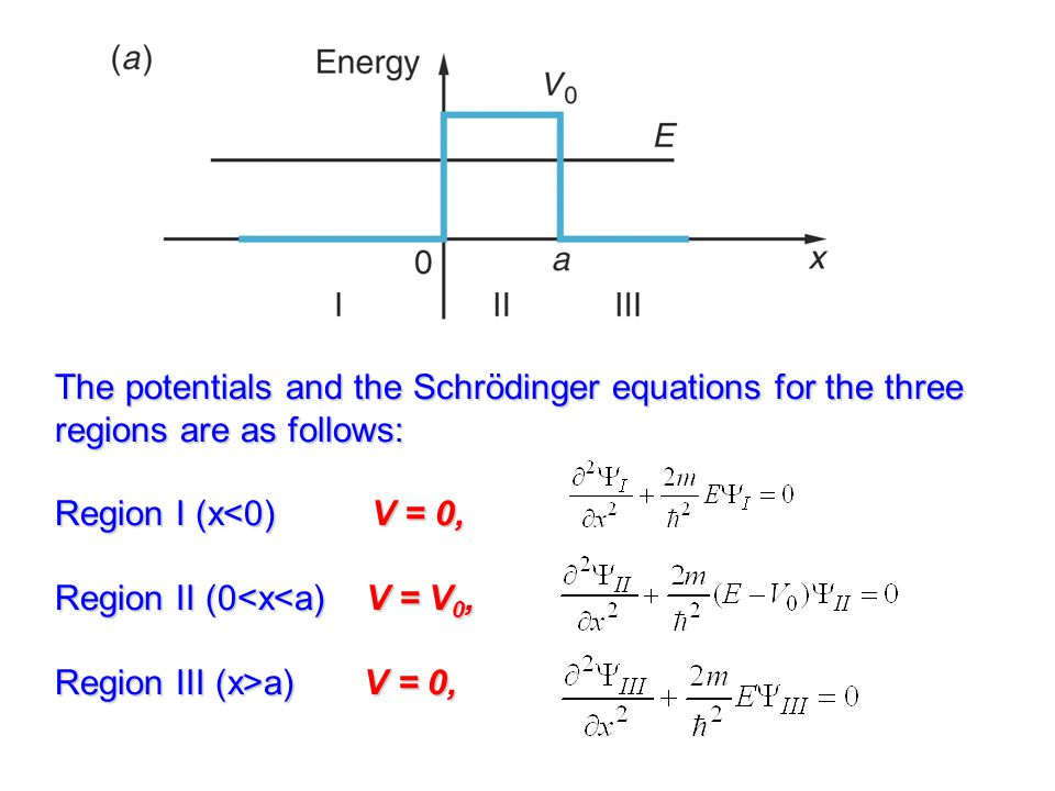 The potentials and the Schrödinger equations for the three regions are as follows: Region I (x<0) V = 0, Region II (0<x<a) V = V0, Region III (x>a) V = 0,